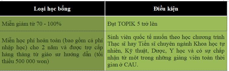 dai-hoc-chung-ang-3
